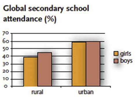 Gender Inequality and Post-Secondary Education in Canada